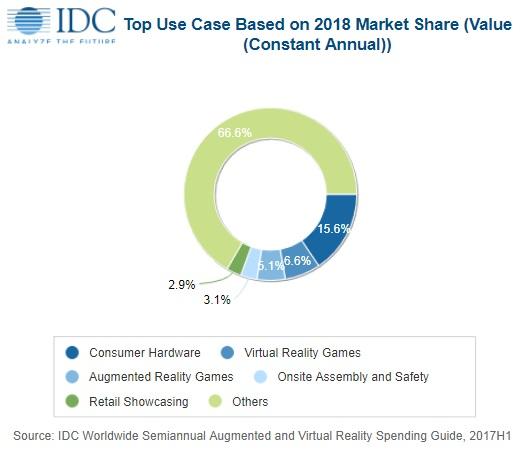 Расходы на рынке VR и AR будут расти на 100% в год