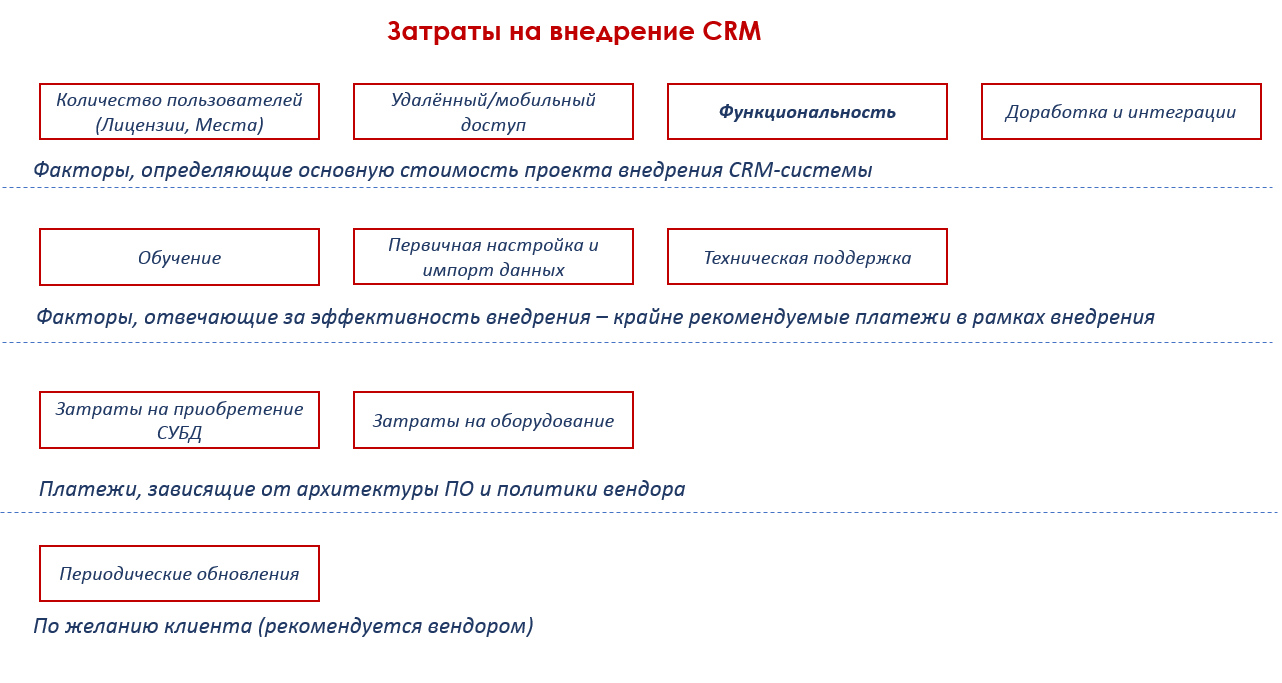 Сколько стоит CRM-система? - 2