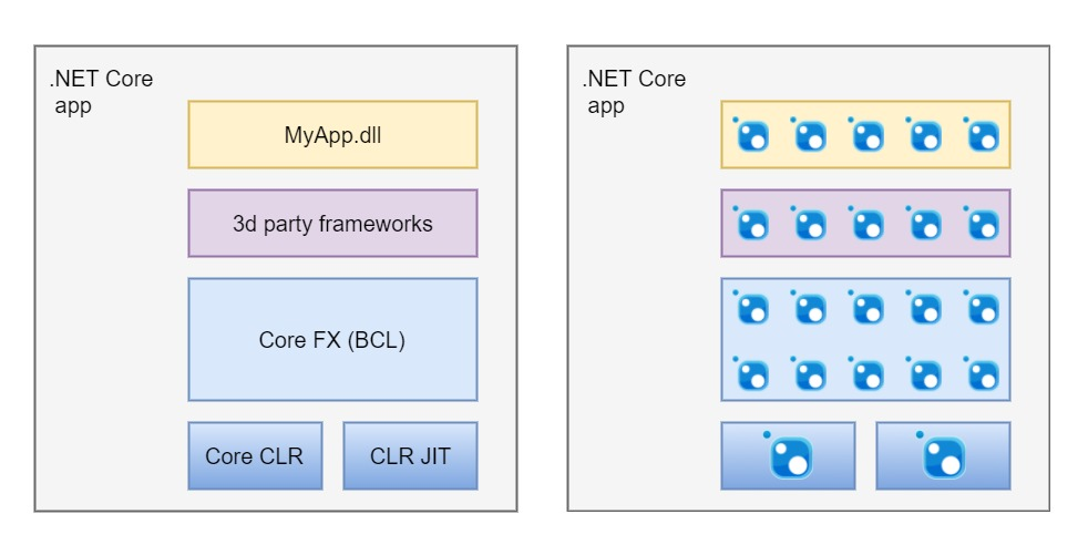 Структура и модель выполнения .NET Core приложений - 1