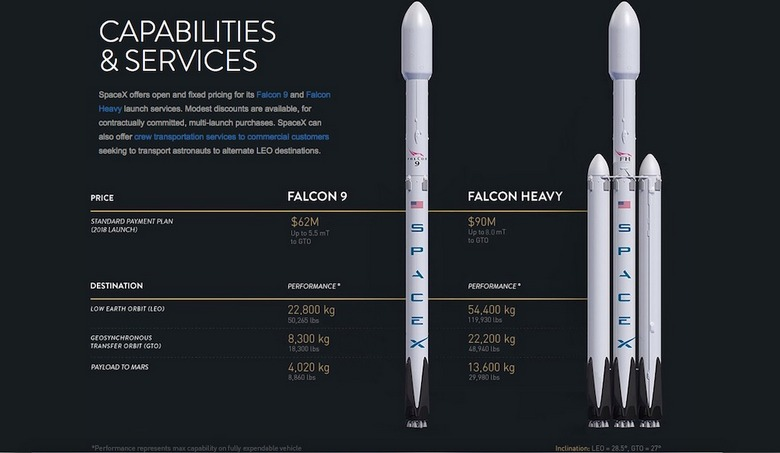 Первый запуск Falcon Heavy намечен на начало 2018 года