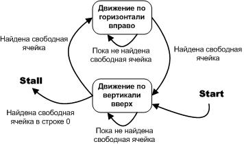 Автоматное проектирование. Практикум. Задача «Переправа» - 10