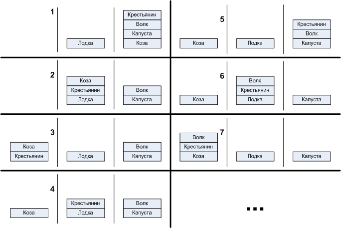 Автоматное проектирование. Практикум. Задача «Переправа» - 1