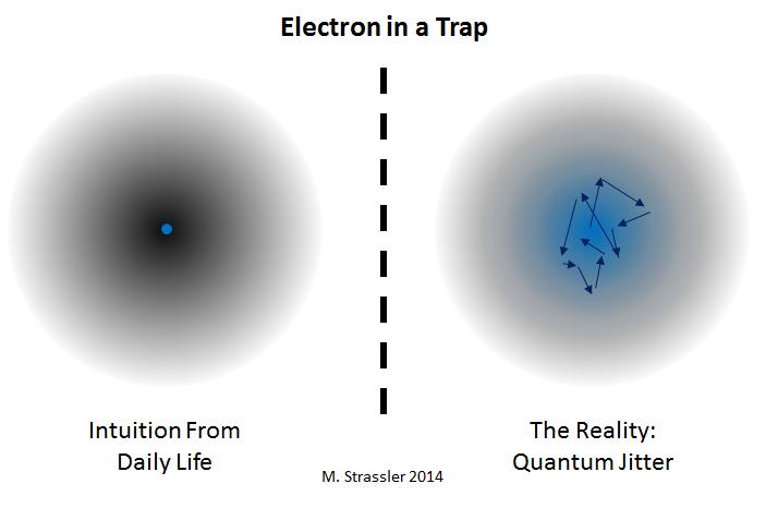 Процесс квантового туннелирования - 3