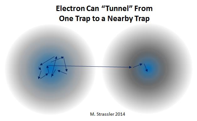 Процесс квантового туннелирования - 4