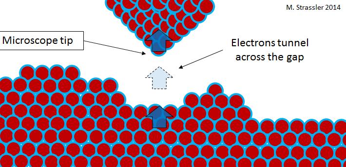 Процесс квантового туннелирования - 6