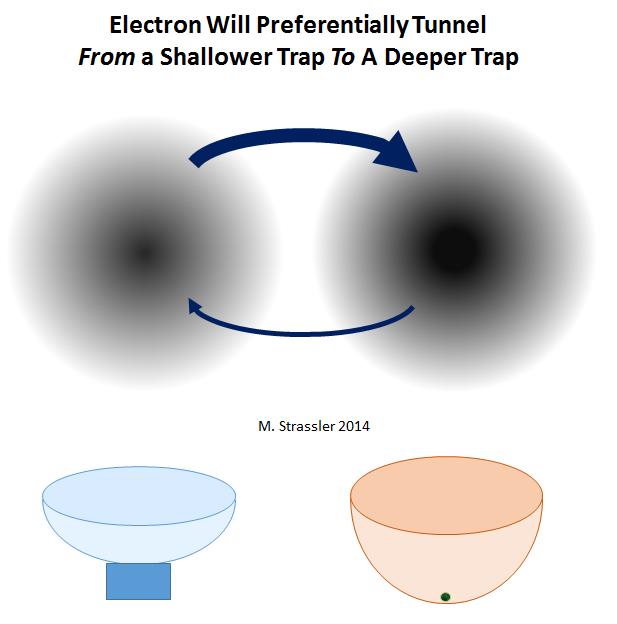 Процесс квантового туннелирования - 7