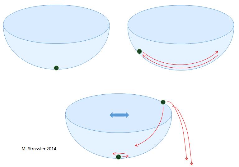 Процесс квантового туннелирования - 1
