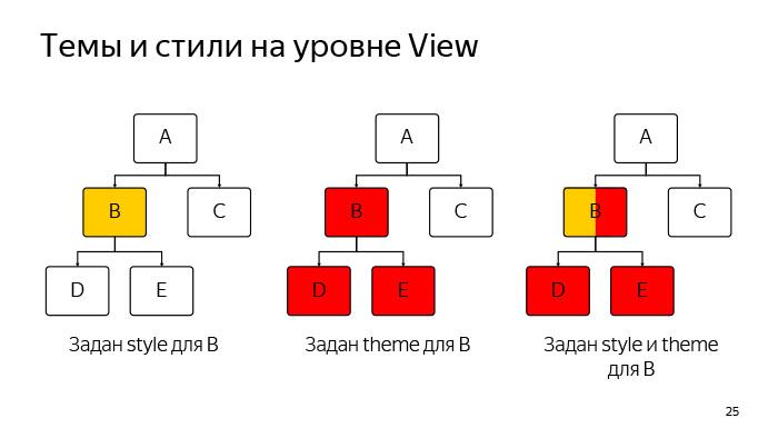 Лекция Яндекса: Advanced UI, часть первая - 19