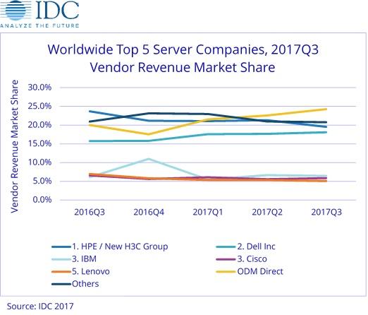 Крупнейшим поставщиком серверов является компания HPE