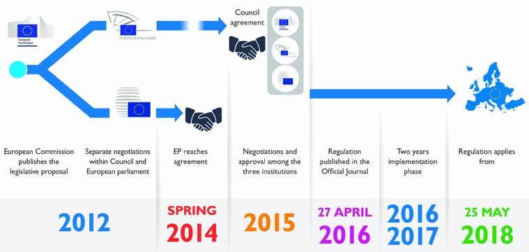 EU GDPR: соблюдение требований регуляторов в сфере облачных вычислений - 4