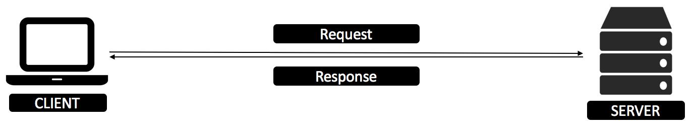 GraphQL — новый взгляд на API. Ч.1 - 2