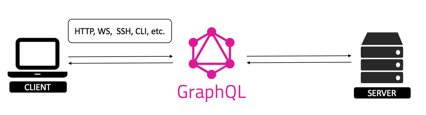 GraphQL — новый взгляд на API. Ч.1 - 3