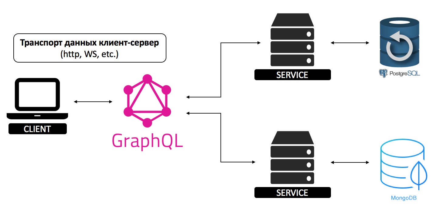 GraphQL — новый взгляд на API. Ч.1 - 4