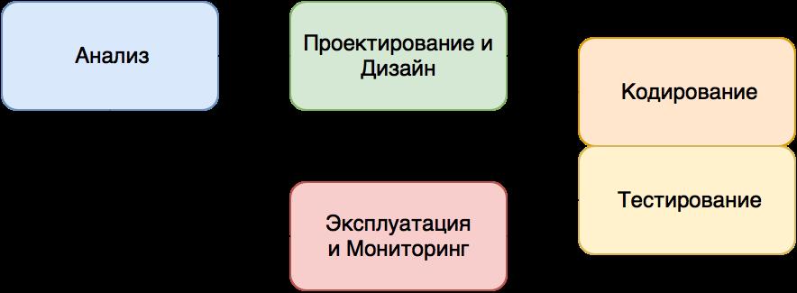 Must-have документация для мобильного разработчика. Часть 1 - 2