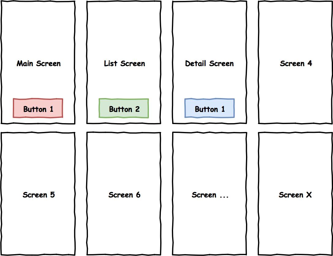 Must-have документация для мобильного разработчика. Часть 1 - 3
