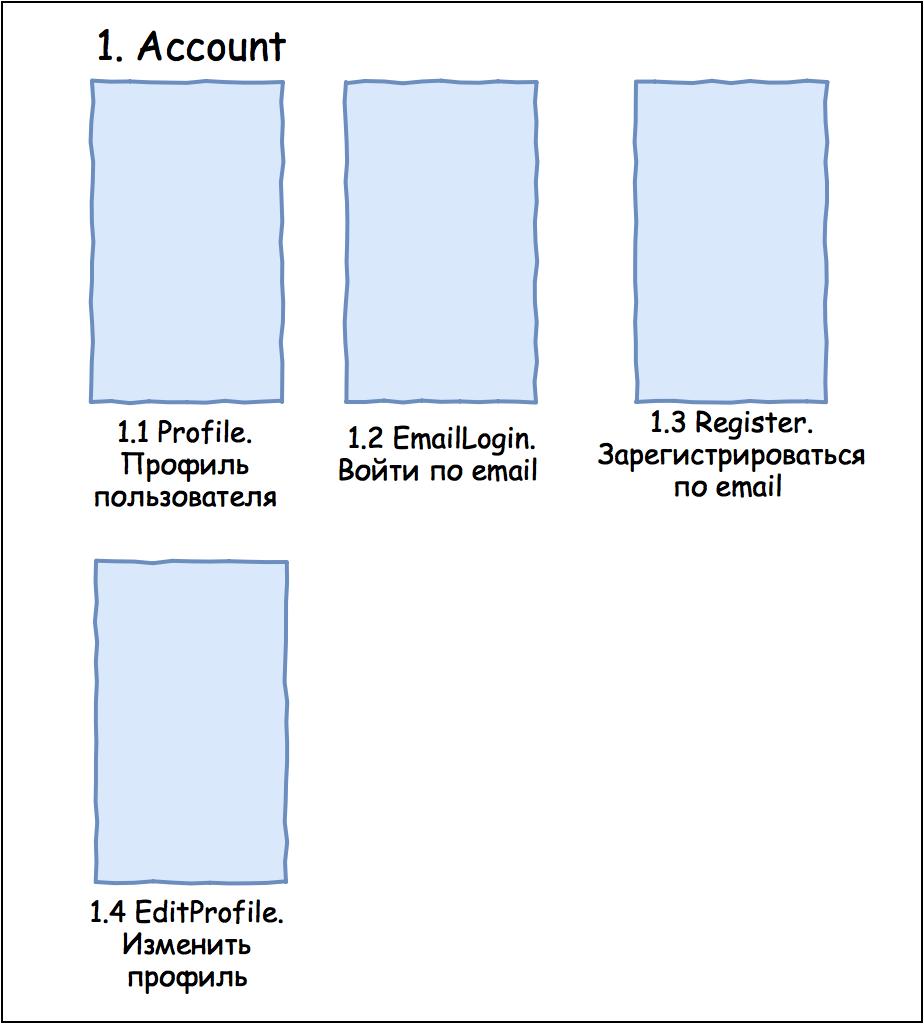 Must-have документация для мобильного разработчика. Часть 1 - 9