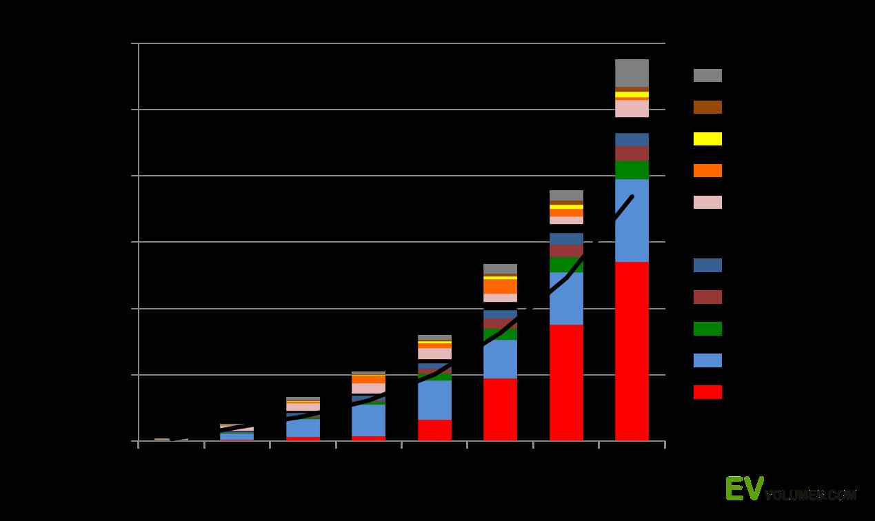 Электромобили в западных странах уже обходятся дешевле ДВС - 3