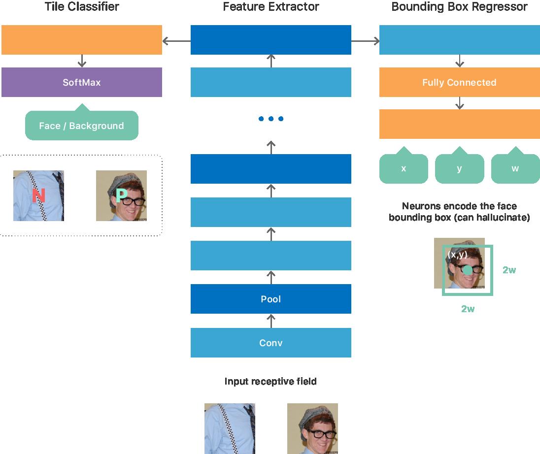 Нейросеть для определения лиц, встроенная в смартфон - 2
