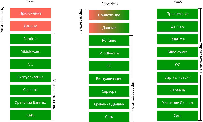 Правда ли, что будущее CPaaS за «Serverless» технологиями? - 3