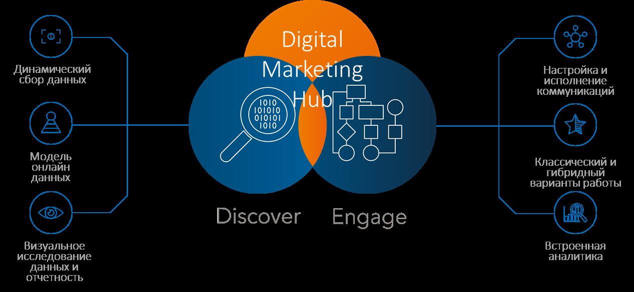 Цифровой маркетинг в режиме одного окна: разбираем облачные продукты SAS - 3