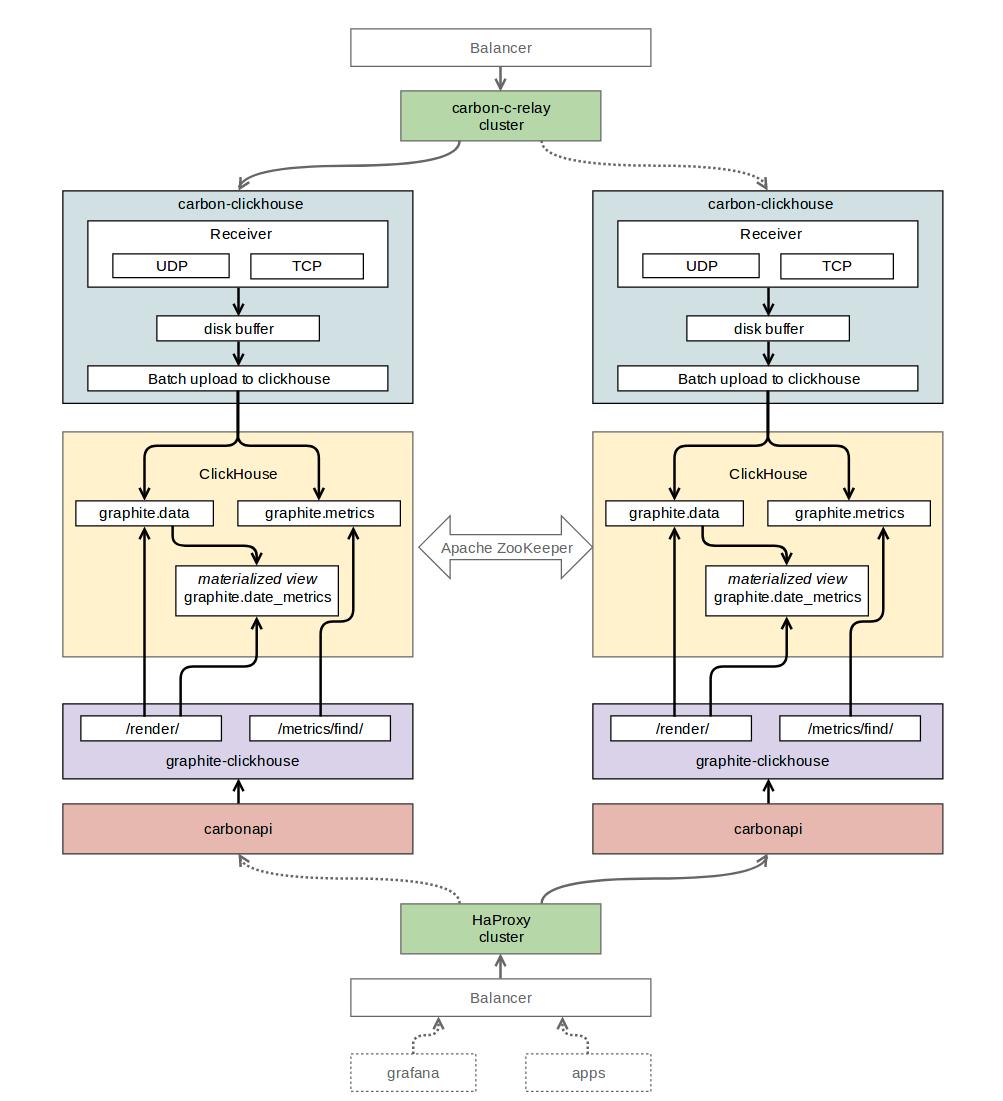 Хранение метрик: как мы перешли с Graphite+Whisper на Graphite+ClickHouse - 2
