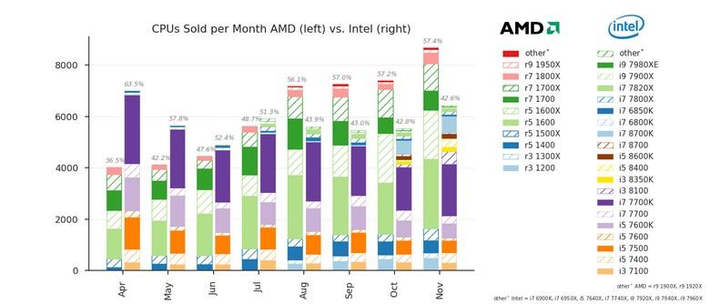 AMD продолжает наращивать долю на рынке CPU
