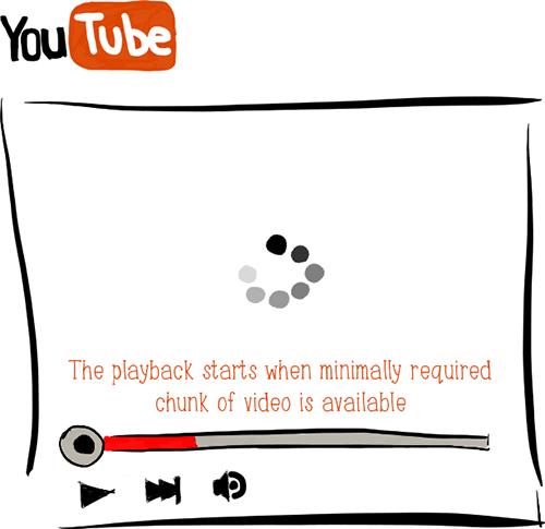 Службы видеовещания, такие, как YouTube, являются хорошим примером метода раннего завершения