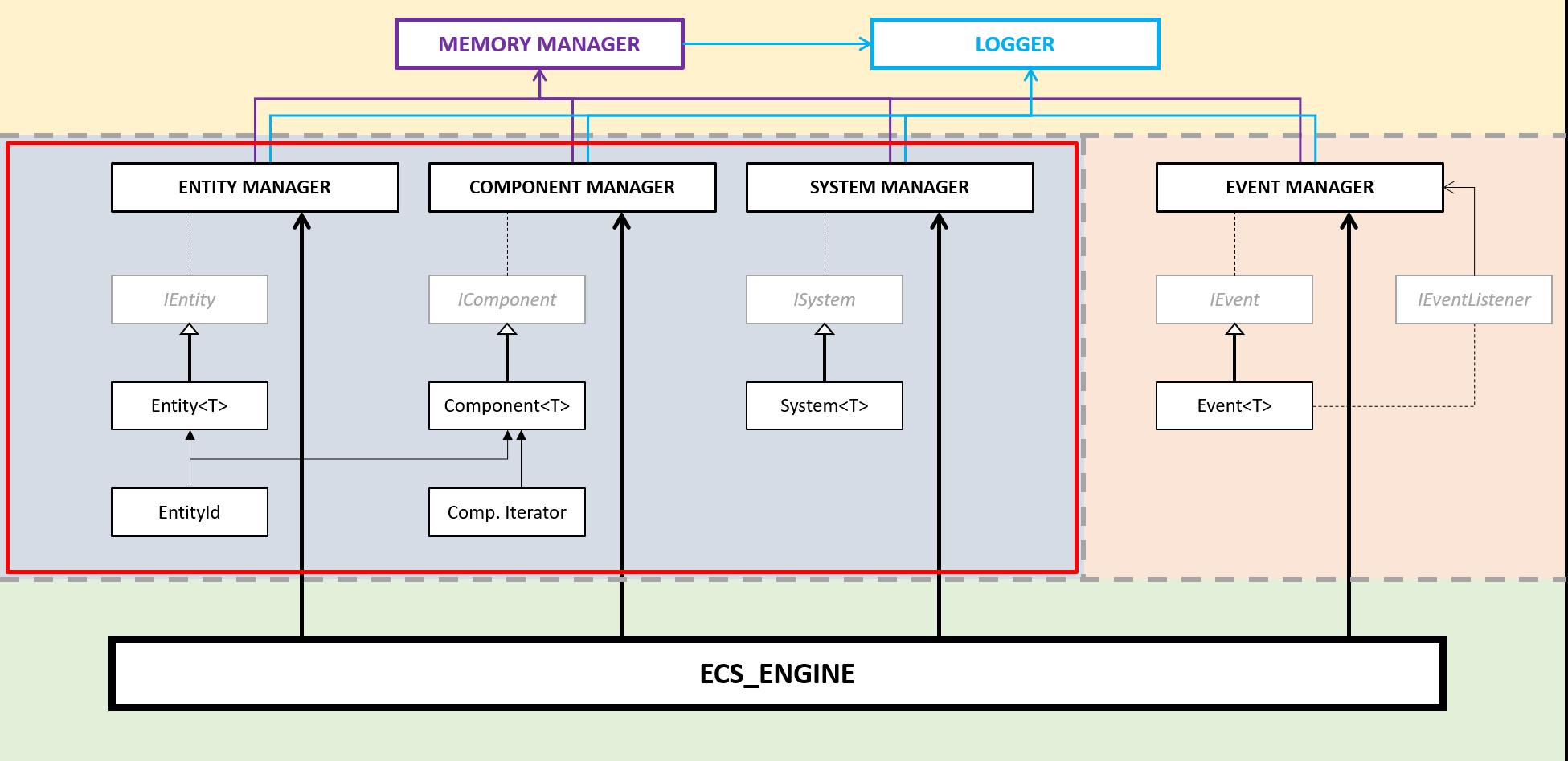 Шаблон проектирования Entity-Component-System — реализация и пример игры - 2