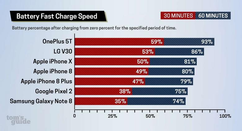 OnePlus 5T является одним из лидеров по скорости зарядки