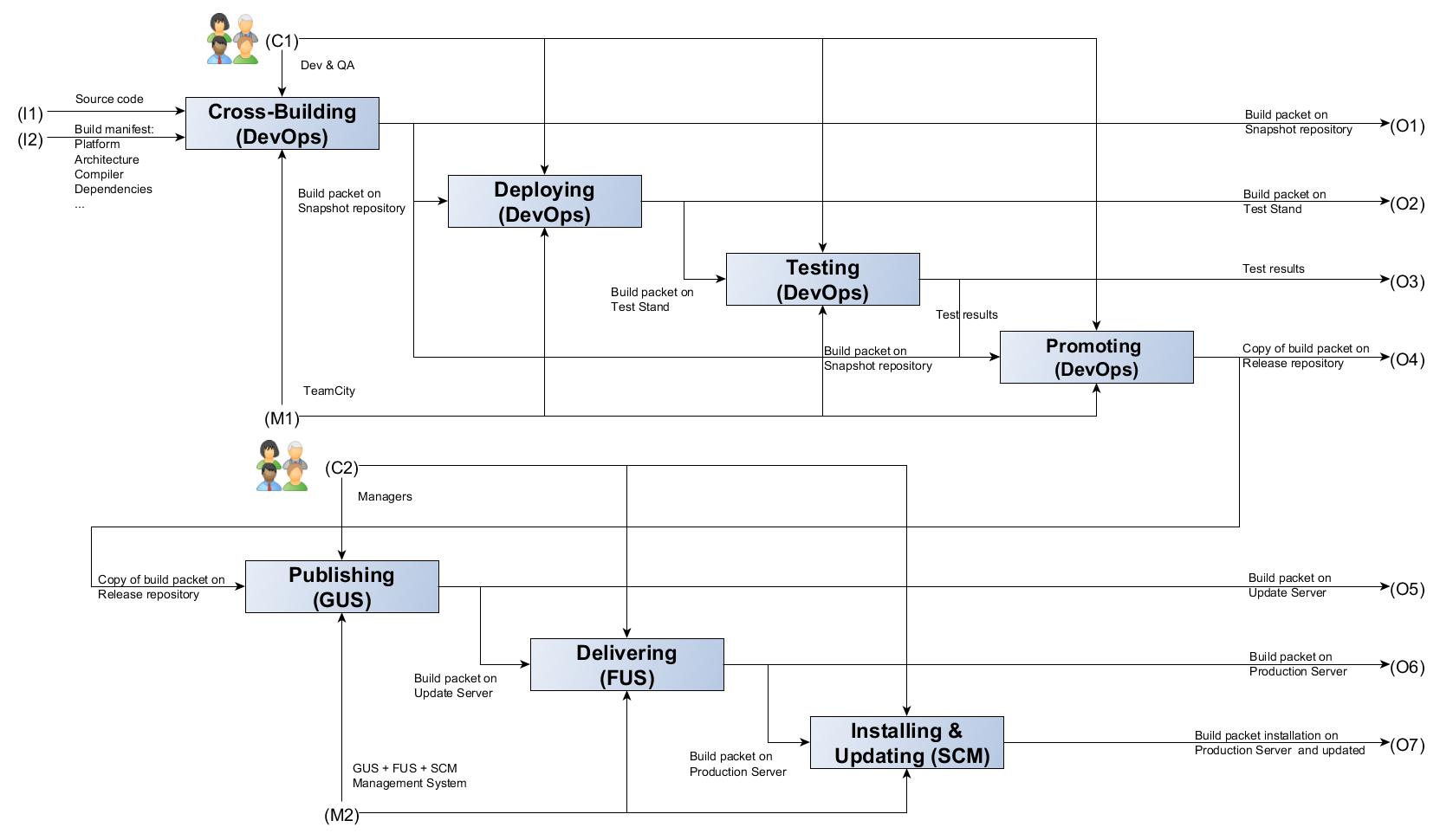 Автоматизация процессов разработки: как мы в Positive Technologies внедряли идеи DevOps - 3