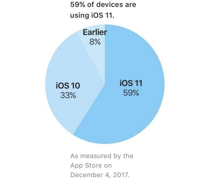 iOS 11 установлена на 59% совместимых устройств
