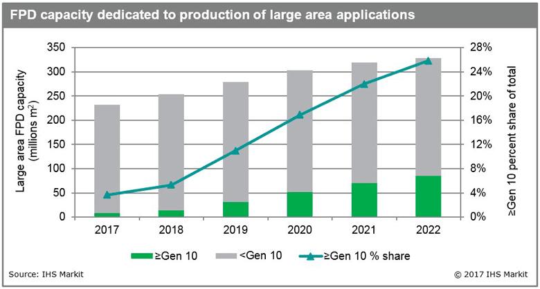 Доля фабрик Gen 10 и более за пять лет увеличится с 4% до 26%
