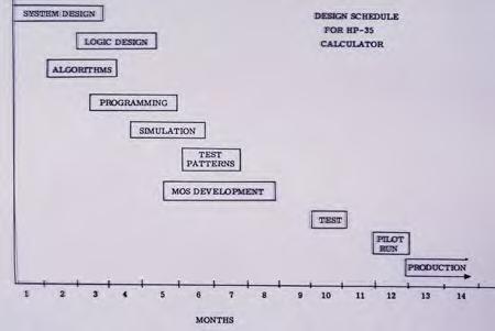 Разработка калькулятора HP-35: как создавалась инновация - 3