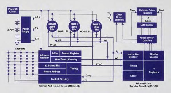 Разработка калькулятора HP-35: как создавалась инновация - 4