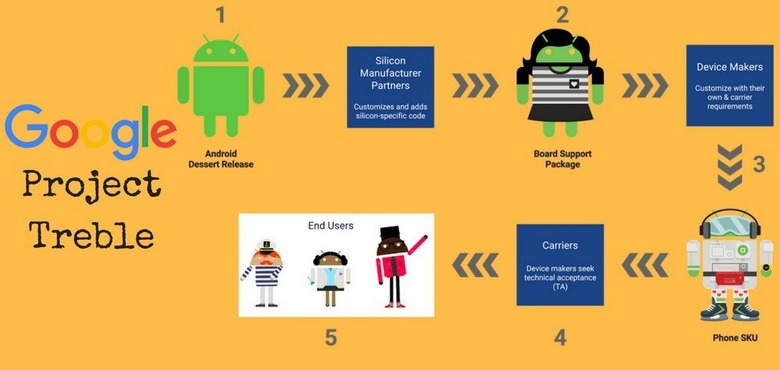 Уже выпущенные смартфоны Nokia не получат поддержку Project Treble