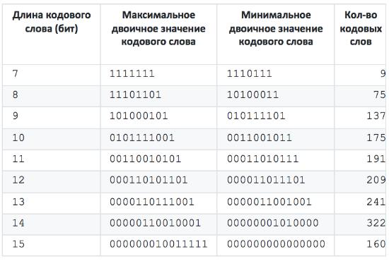 Восстановление таблиц Хаффмана в Intel ME 11.x - 5
