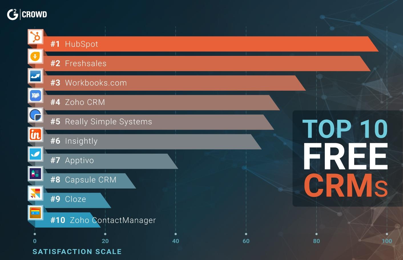 10 лучших бесплатных CRM систем для бизнеса - 1