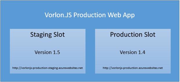 Как мы внедряли DevOps: тестирование production-окружения с Azure Web App - 2