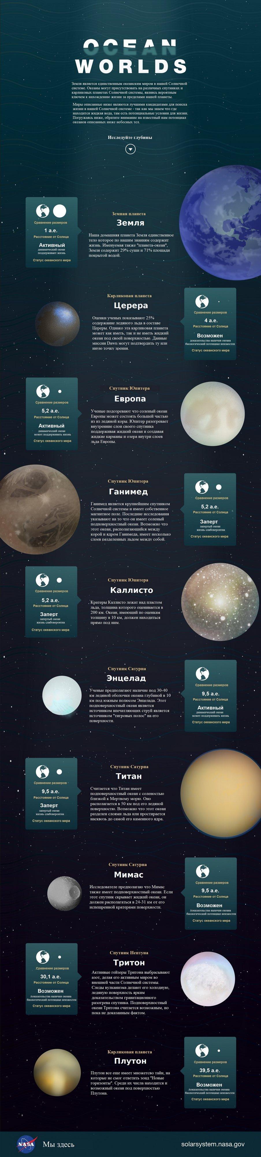 Поиск жизни в Солнечной системе - 2
