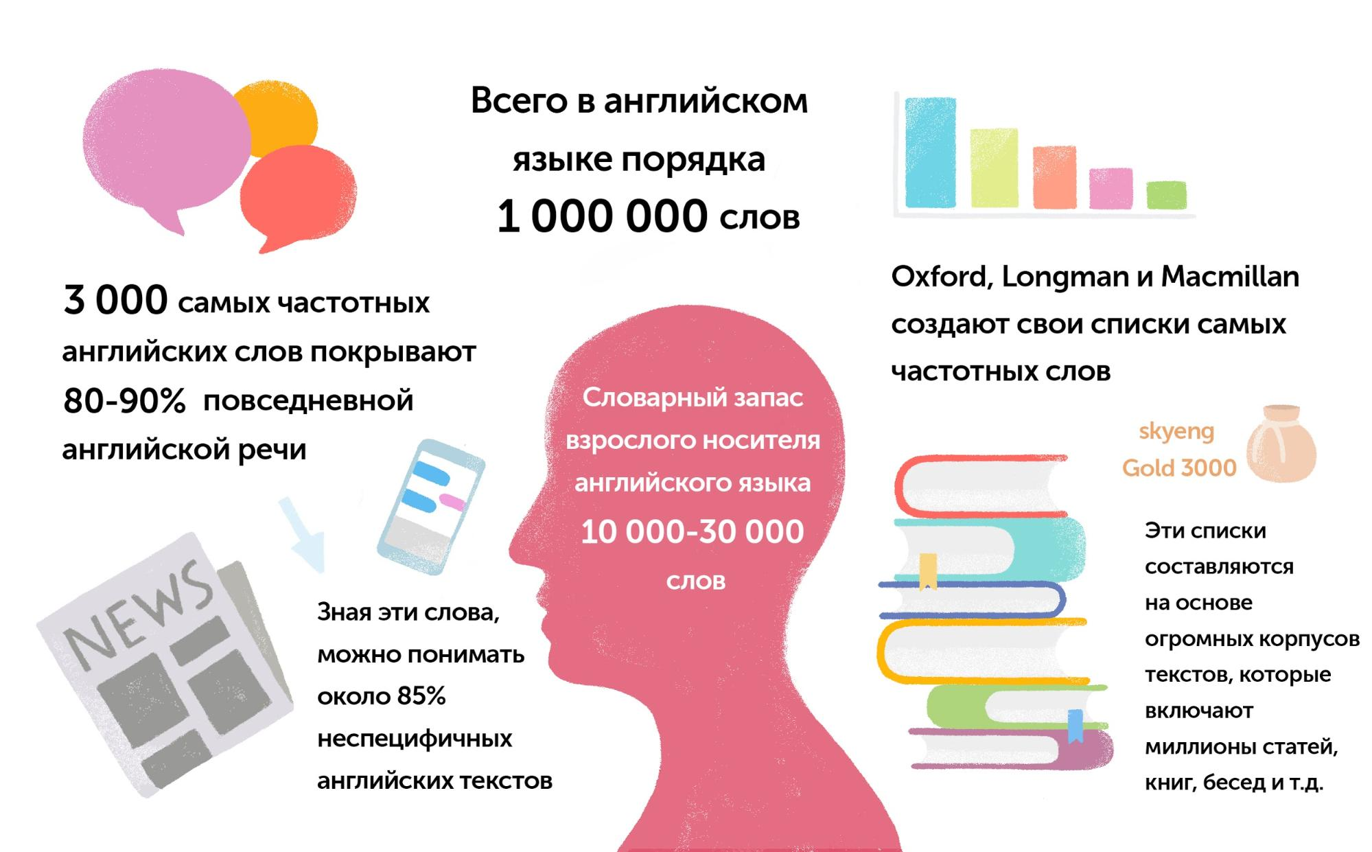 Сколько английских слов надо выучить для свободного общения и чтения статей? (спойлер: 3000) - 2