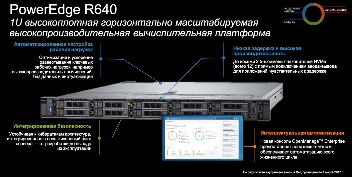 Созданы для ЦОД: новое поколение серверов Dell EMC PowerEdge и конвергентных систем - 13
