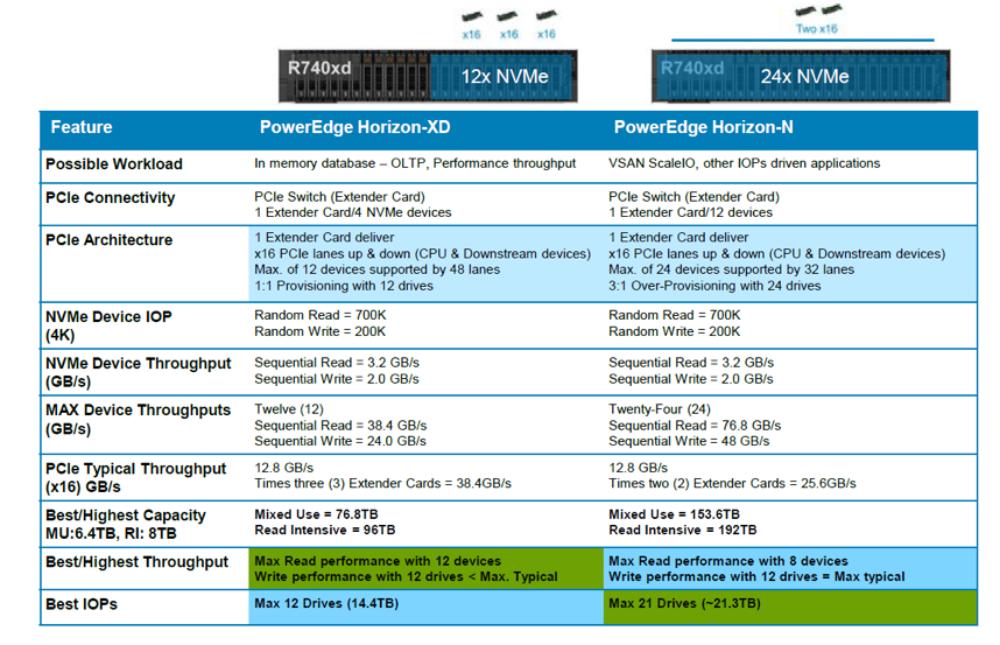 Созданы для ЦОД: новое поколение серверов Dell EMC PowerEdge и конвергентных систем - 16