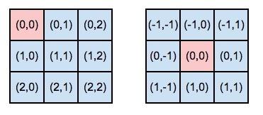 Сверточная сеть на python. Часть 1. Определение основных параметров модели - 26
