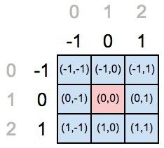 Сверточная сеть на python. Часть 1. Определение основных параметров модели - 30