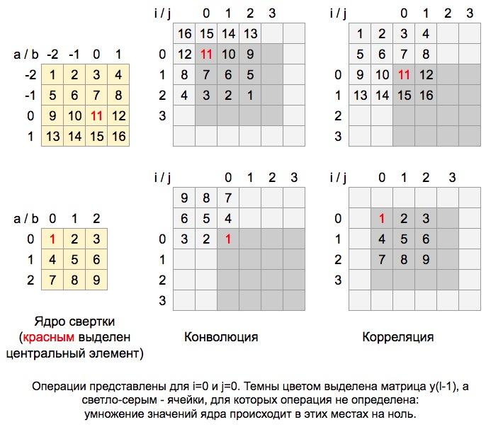 Сверточная сеть на python. Часть 1. Определение основных параметров модели - 34