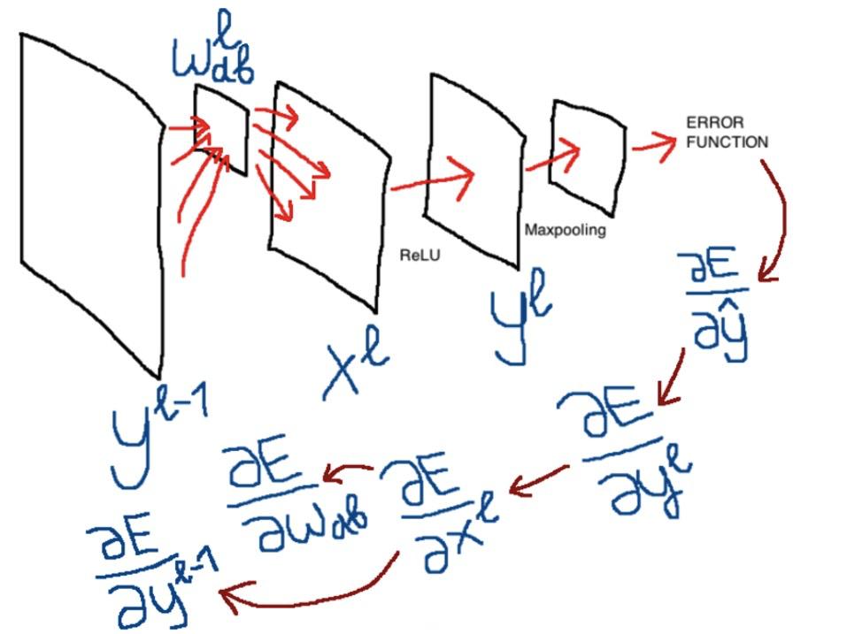 Сверточная сеть на python. Часть 1. Определение основных параметров модели - 1