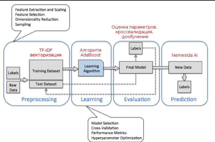 Улучшаем работу искусственного интеллекта в Nemesida WAF - 3