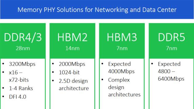Память HBM3 будет иметь пропускную способность минимум в 512 ГБ/с