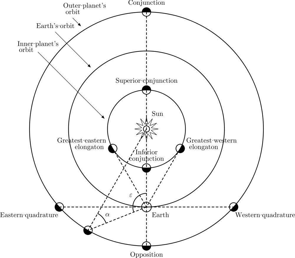 Спросите Итана: почему Меркурий не видно без телескопа? - 2