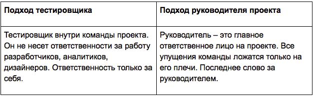 Переход из тестировщика в руководители проектов - 6